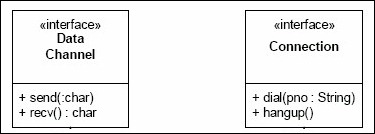 Class diagram. Separate interfaces for Data Channel and Connection