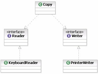 Class Diagram.  Copy class depends on Reader and Writer interfaces, which are subsequently implemented by Reader and Writer classes