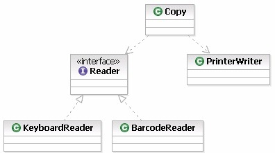 Class Diagram.  Copy class depends on Reader interface, which is implemented by Keyboard and Barcode classes.  Copy class also depends on Printer (concrete) class