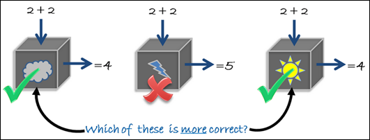 3 unit test scenarios for calculator.add() - which implementation is most correct?
