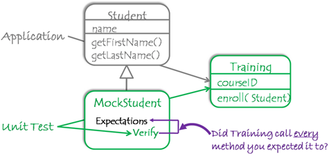 using mock objects in place of real ones during unit testing