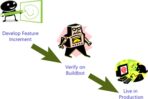 Develop Feature Increment - Verify on Buildbot - Live in Production